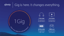 Comcast Extends Gigabit Internet Service to Six Metro Areas in New Mexico